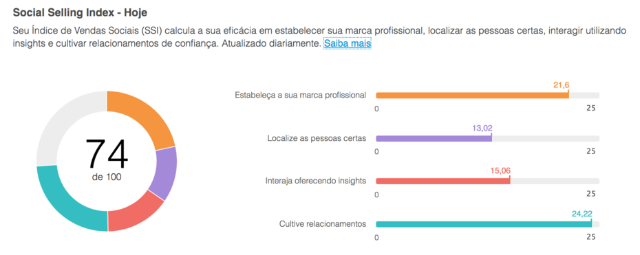 Linkedin índice de Social selling