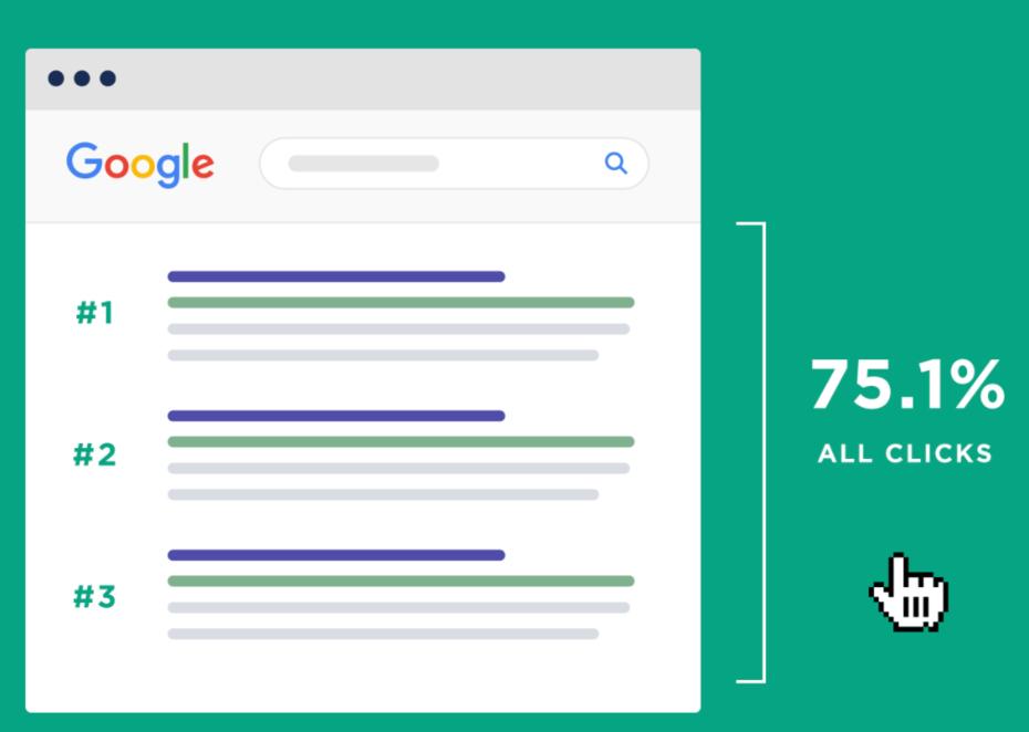 75% dos cliques nos resultados de busca ficam com as 3 primeiras posições