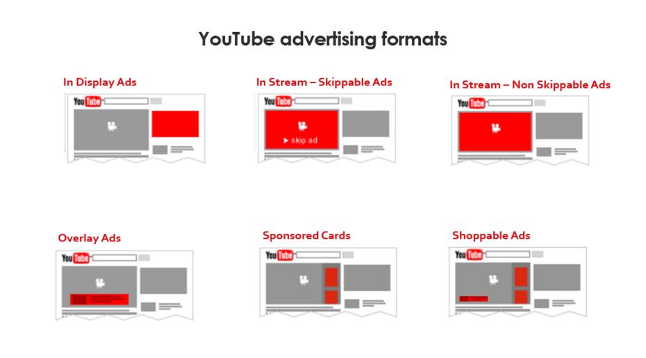 youtube formatos de anuncios